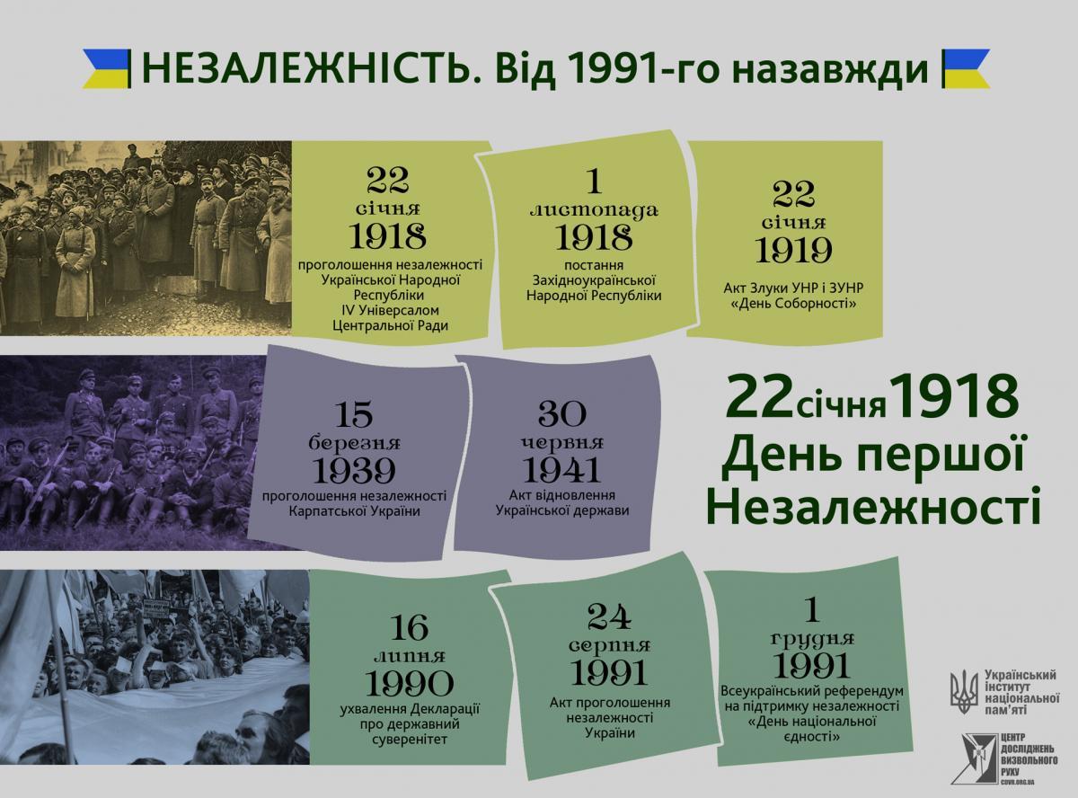 Дати незалежності України
