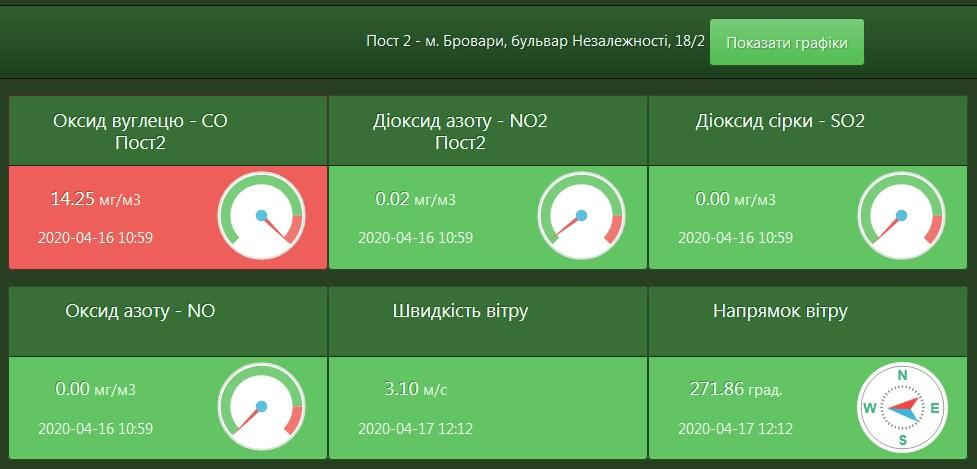 Моніторинг повітря БМР