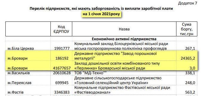 заборгованість по заробітній платі 1 січня 2021