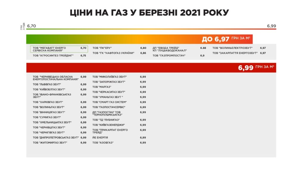 Ціни на газ березень 2021