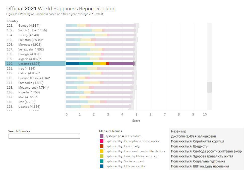 Україна в рейтингу щастя