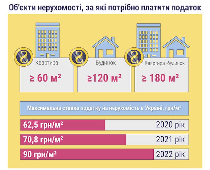 Податок на нерухомість у 2021 році